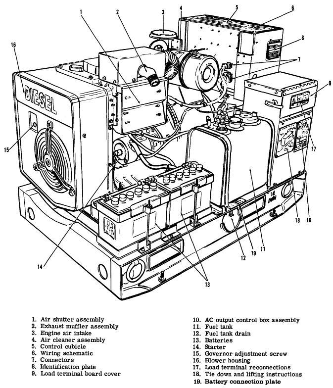 Military Generators Wiring Diagram